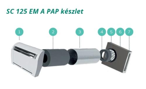 SC 125 EM A PAP